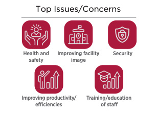 Facility Services Top Issues